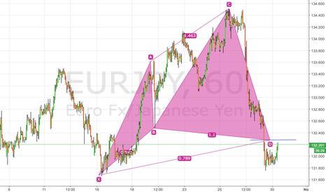 EURJPY: Bullish cypher pattern