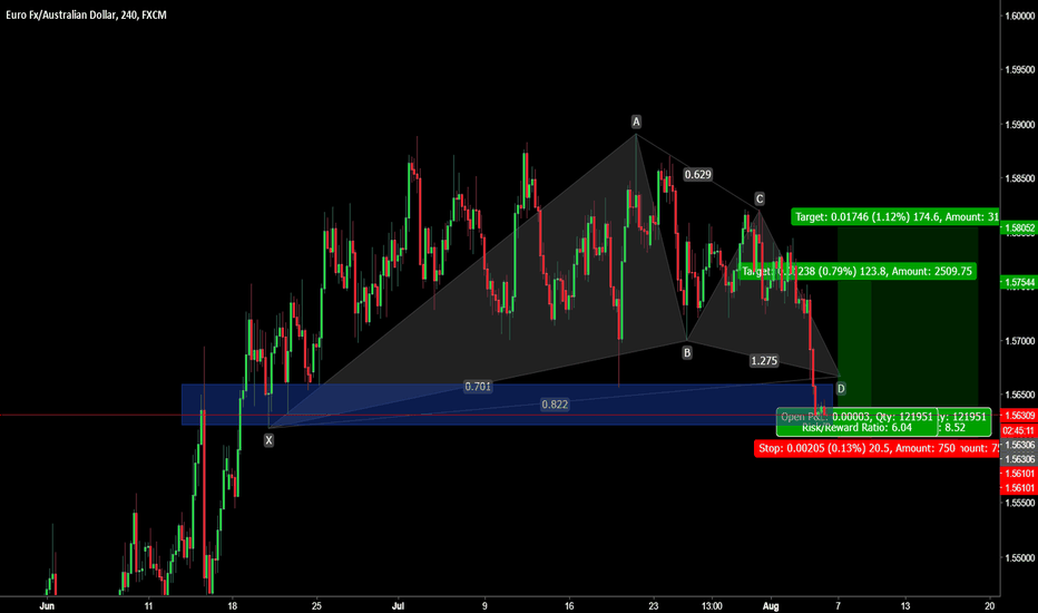 EURAUD: EurAud bullish set up