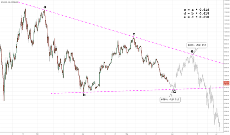 BTCUSD: 2018 Cryptocurrency Crash (Elliott Wave): Triangle Phinance