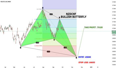 NZDCHF: NZDCHF BULLISH BUTTERFLY