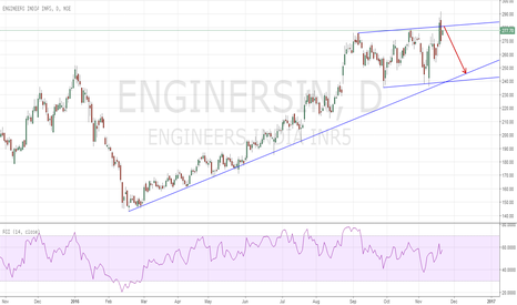 ENGINERSIN: Wash & Rinse Short EngineersIndia
