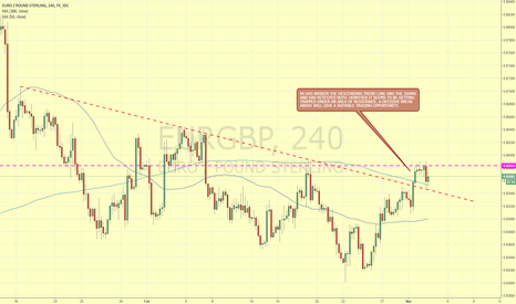 EURGBP: EURGBP TRAPPED BETWEEN RESISTANCE AND THE 200MA