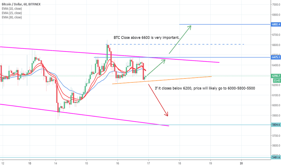 BTCUSD: Bitcoin possible next move