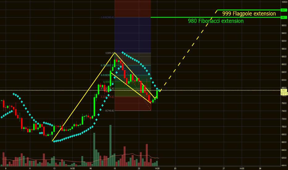 BCHUSD: BCH/USD - Bullflag / Falling Wedge - 980 Breakout Target