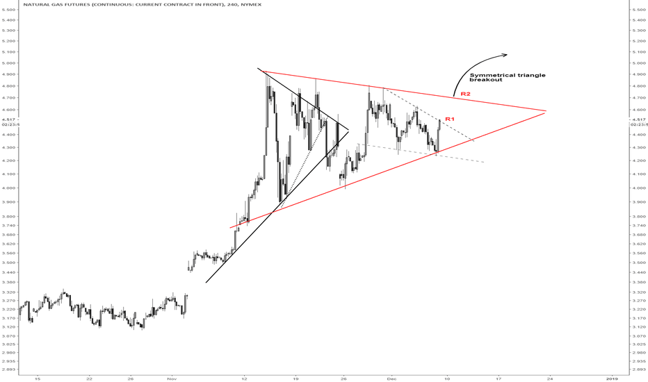 NG1!: Huge symmetrical triangle on Natural Gas