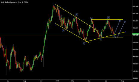 USDJPY: usdjpy buy set up