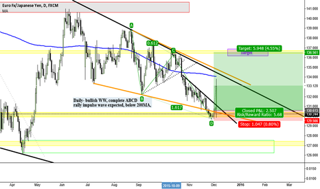 EURJPY: ***EURJPY LONG SET UP***  3 DEC - Target 136.50