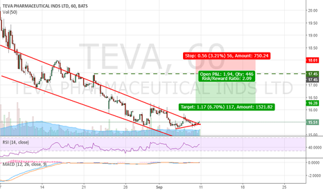 TEVA: TEVA - DEAD CAT BOUNCE is coming!