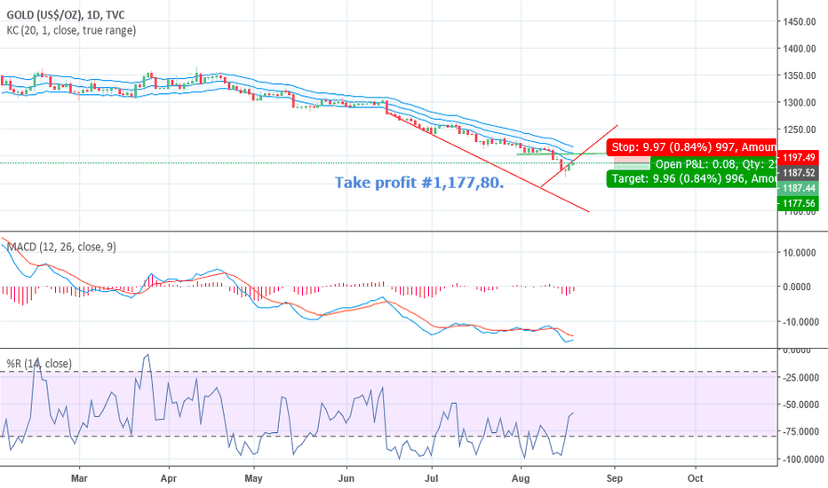 GOLD: Another Short position