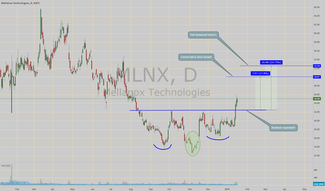 MLNX: Inv H&S Break out!!! with measured move!