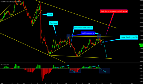 GBPCAD: GBPCAD: MACD4C, Pattern, Previous correction indicates for sell