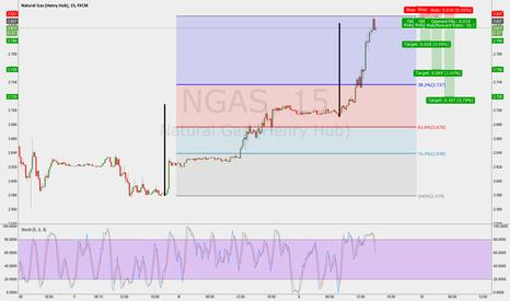 NGAS: beautiful harmonic movement, time to retrace?