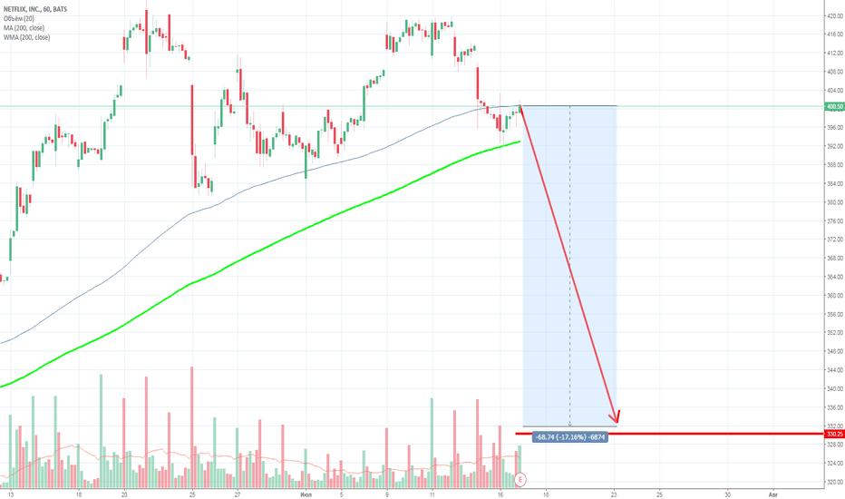 NFLX: Обвал короля фондового рынка! STRONG SELL