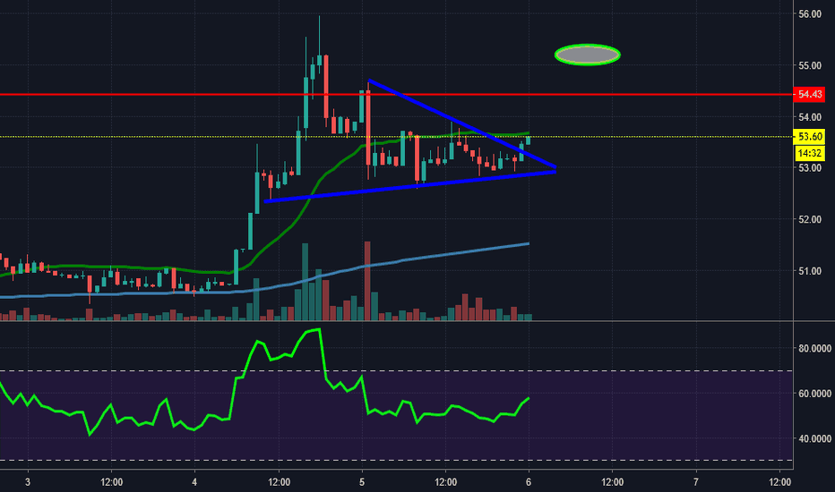LTCUSD: Litecoin moving again!