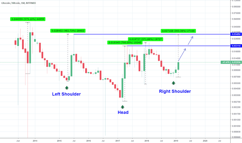 LTCBTC: LTCBTC: Buy opportunity on Inverse Head and Shoulders.