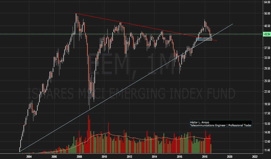 EEM: iShares MSCI Emerging Markets (EEM)