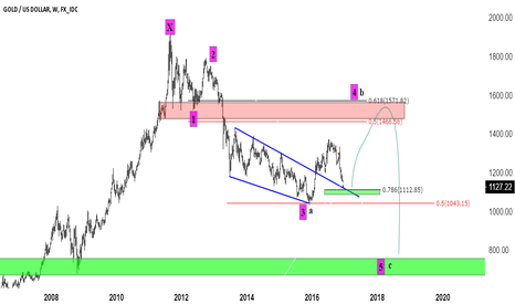 XAUUSD: Gold Road Map