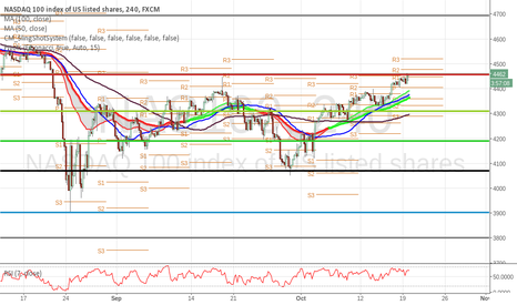 NAS100: short at 4477 for a resitance pivot point divergence trade !