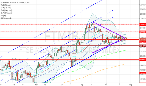 FTMIB: FtseMib a bassa volatilità, probabile flessione