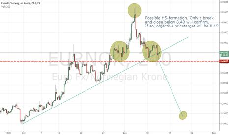 EURNOK: Possible HS-formation in EURNOK