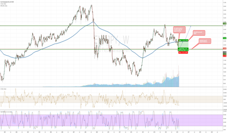 EURJPY: Potential LONG position EURJPY - WEEKLY chart