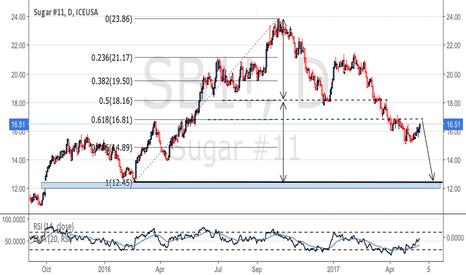 SB1!: Big H&S + gap fill sub 12.45