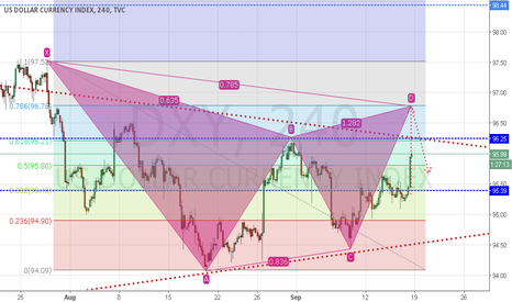 DXY:  Gartley pattern in dxy