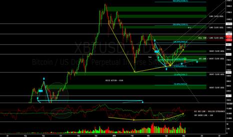 XBTUSD: Areas of liquidity interest & Impulse gaps