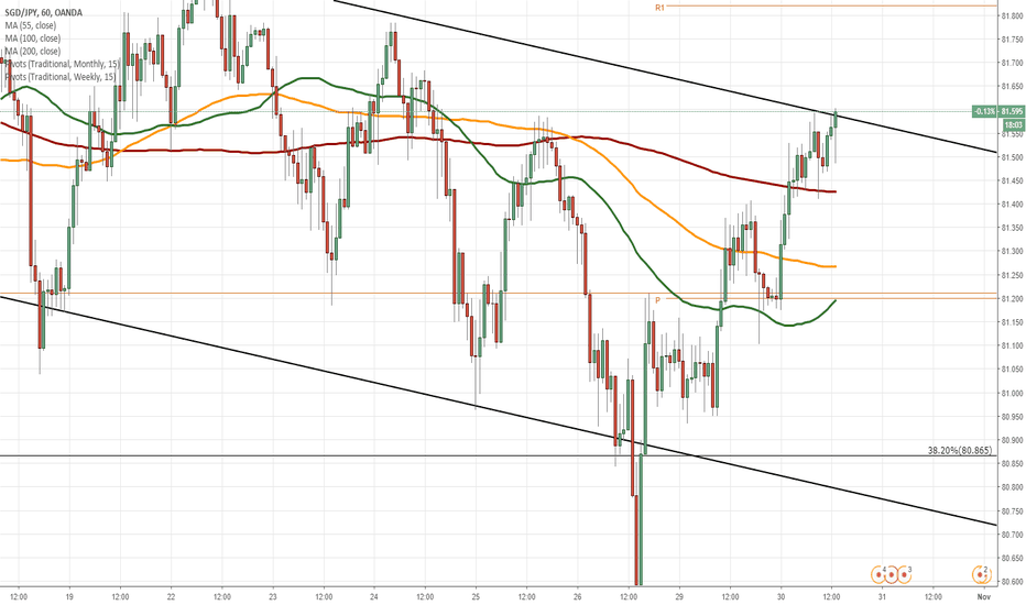 SGDJPY: SGD/JPY 1H Chart: Short-term decline expected