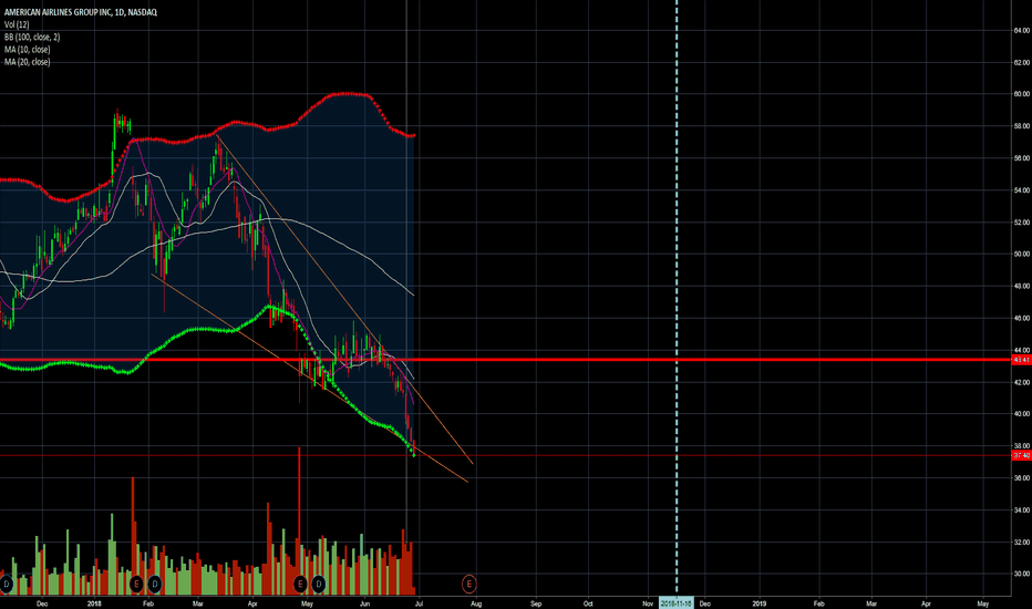 AAL: Contrarian Long AAL Because Bull Wedge