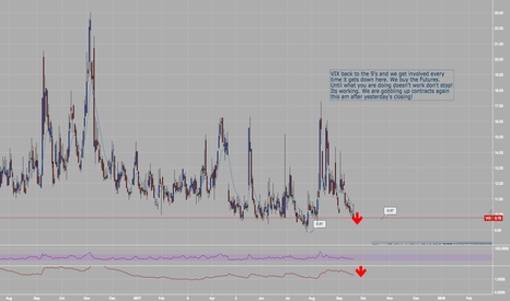 VIX: $VIX in the 9's continues to be place to own Futes