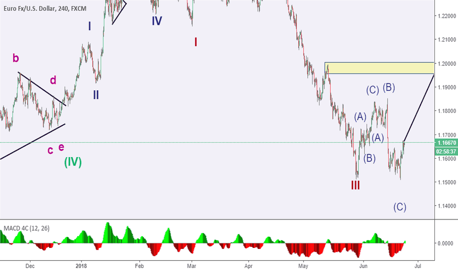 EURUSD: my elliote wave count for eurusd