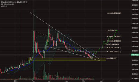 DGDBTC: DGD is super bullish