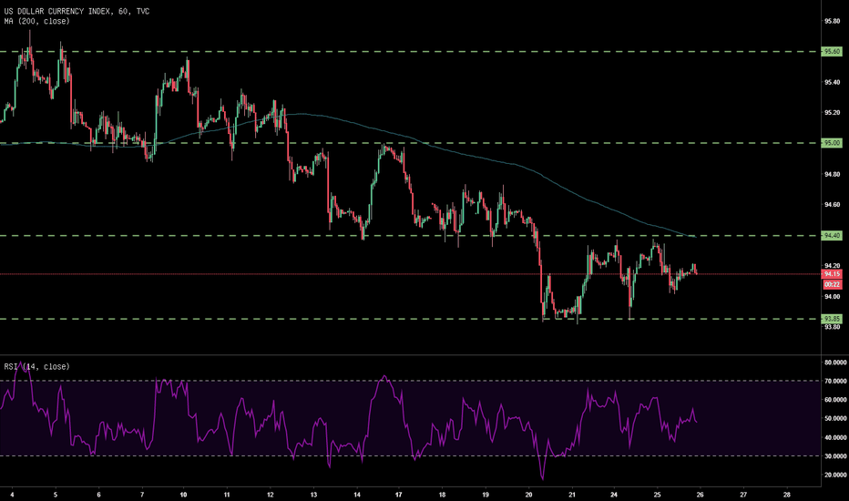 DXY: DXY ในสัปดาห์นี้เคลื่อนที่อยู่ในกรอบ รอ FOMC