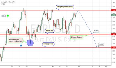 EURUSD: Next week short position