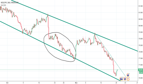 NZDJPY: NZD JPY is Yearning to touch that Support