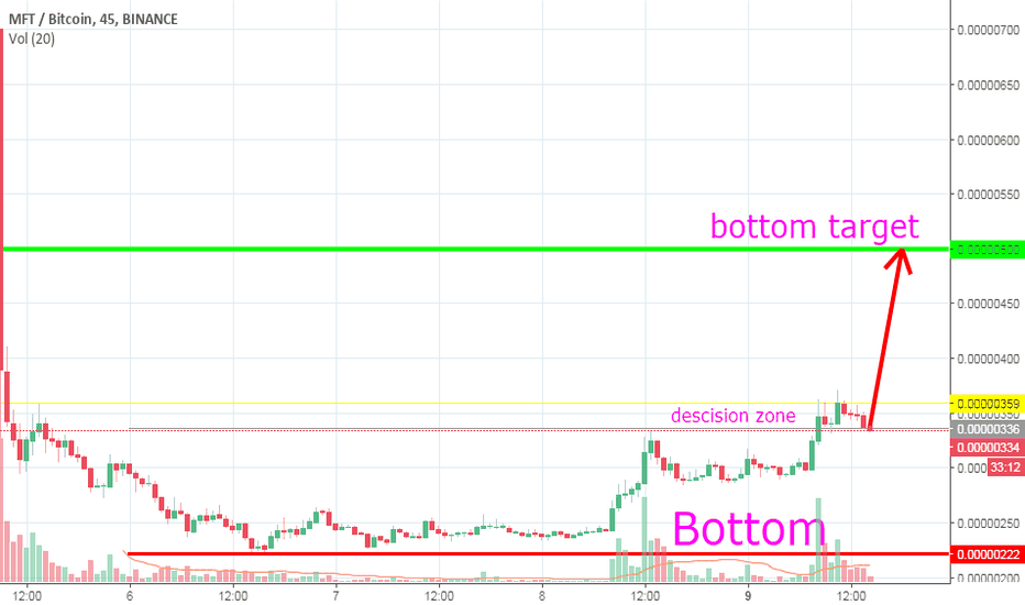 MFTBTC: MFT on its way to 500 sats. Again....take a look at the chart