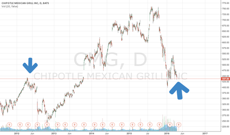 CMG: Look left young man $CMG long