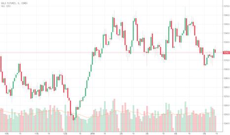 GC1!: 勇冠三金:黄金周线收阳下周有望延续涨势,原油关注70关口