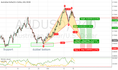 AUDUSD: AUDUSD: Waiting to get filled on this nice Bat pattern