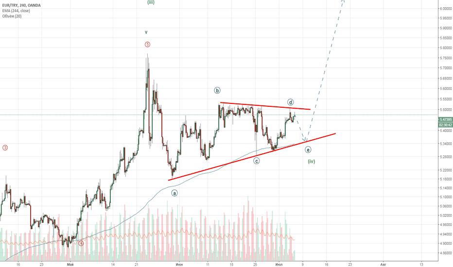 EURTRY: Продолжение треугольника!
