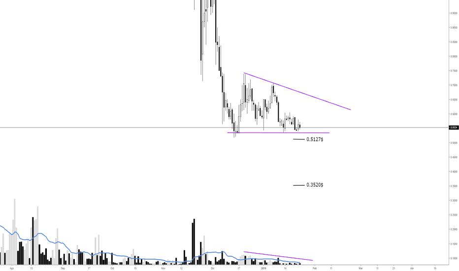 ETPUSD: ETP USD Triángulo descendente