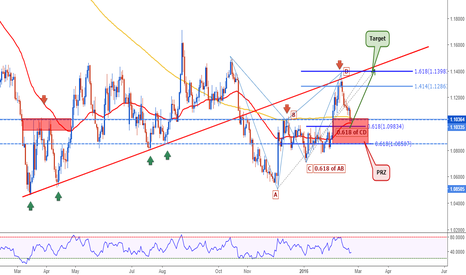 EURUSD: EURUSD: The Great Chart