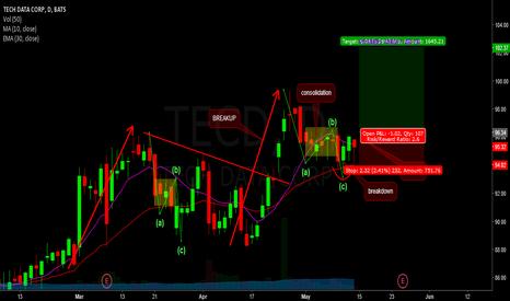 TECD: tecd - long swing