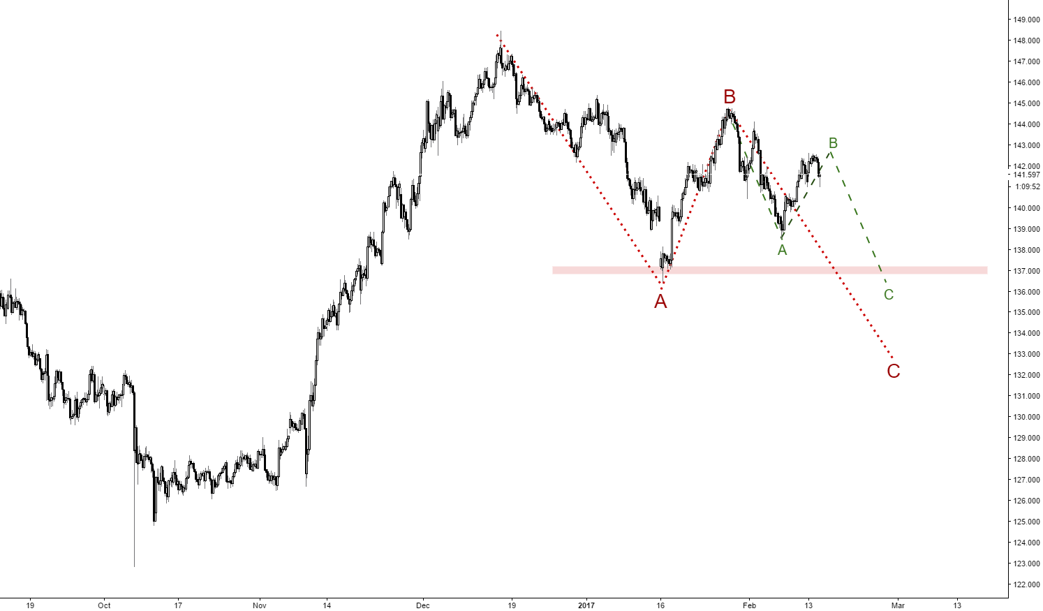 GBPJPY going down soon?