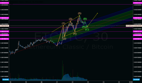 ETCBTC: ETCBTC-Elliot wave - Channel