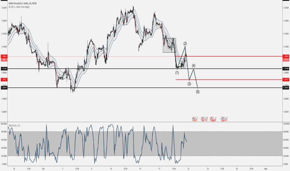 GBPUSD: WILL IT PLAY OUT?