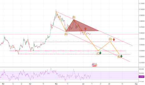 TRXUSD: when I will buy TRON