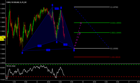 EURUSD: GARTLEY long in EURUSD T15M