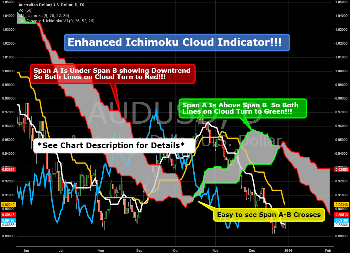 Enhanced Ichimoku Cloud Indicator!!!